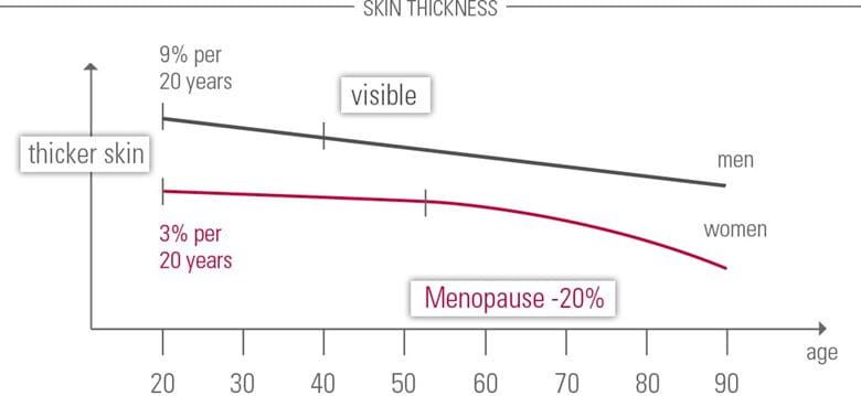Skin thickness diagram