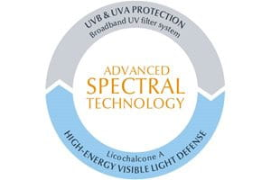 Eucerin suncare: Advanced Spectral Technology