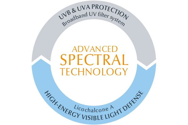 Sun protection from Advanced Spectral Technology